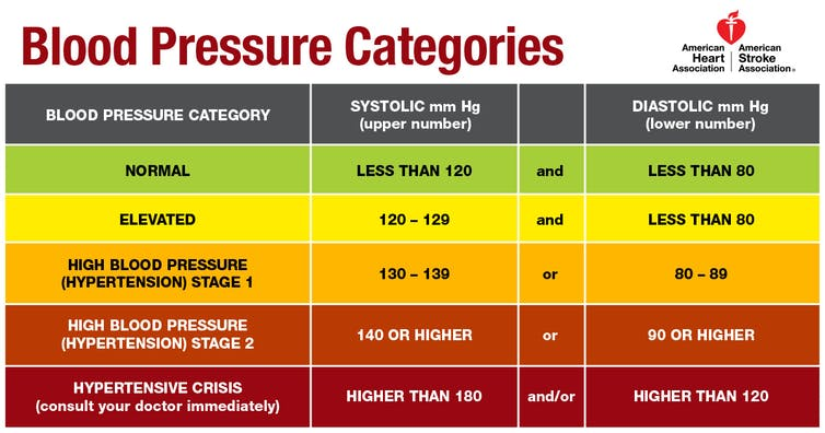 Heart foundation australia hypertension guidelines