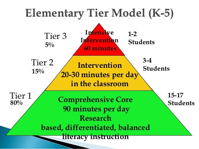 tier 1 instructional practices