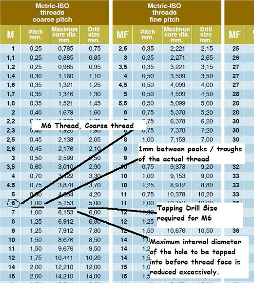 Zeus guide for tapping holes